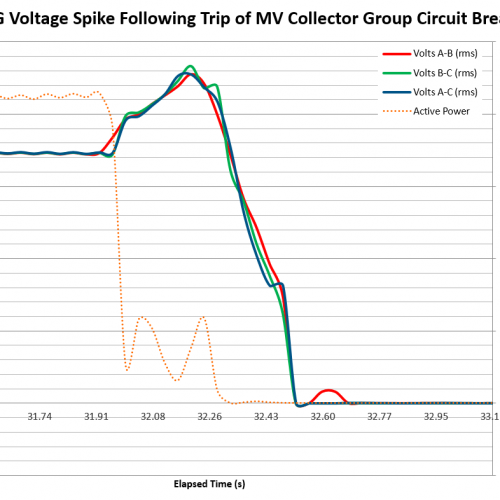 Voltage Spike on Wind Turbine Islanding