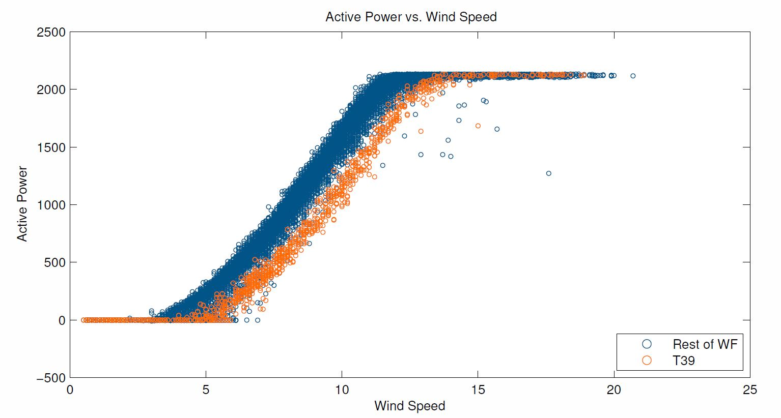 Wind Turbine Power Curve Underperformance – Wind Vane Misalignment