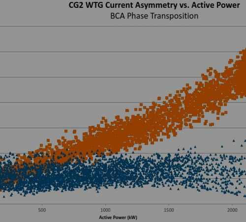 Plot of wind turbine current asymmetry