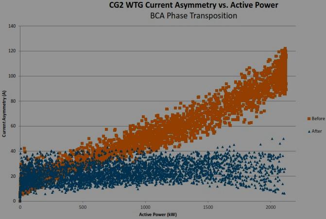 Improving Wind Turbine Current Asymmetry – Case Study